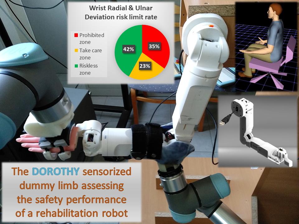 Rehabilitációs robotok biztonsági értékelésének kutatása a DOROTHY projektben